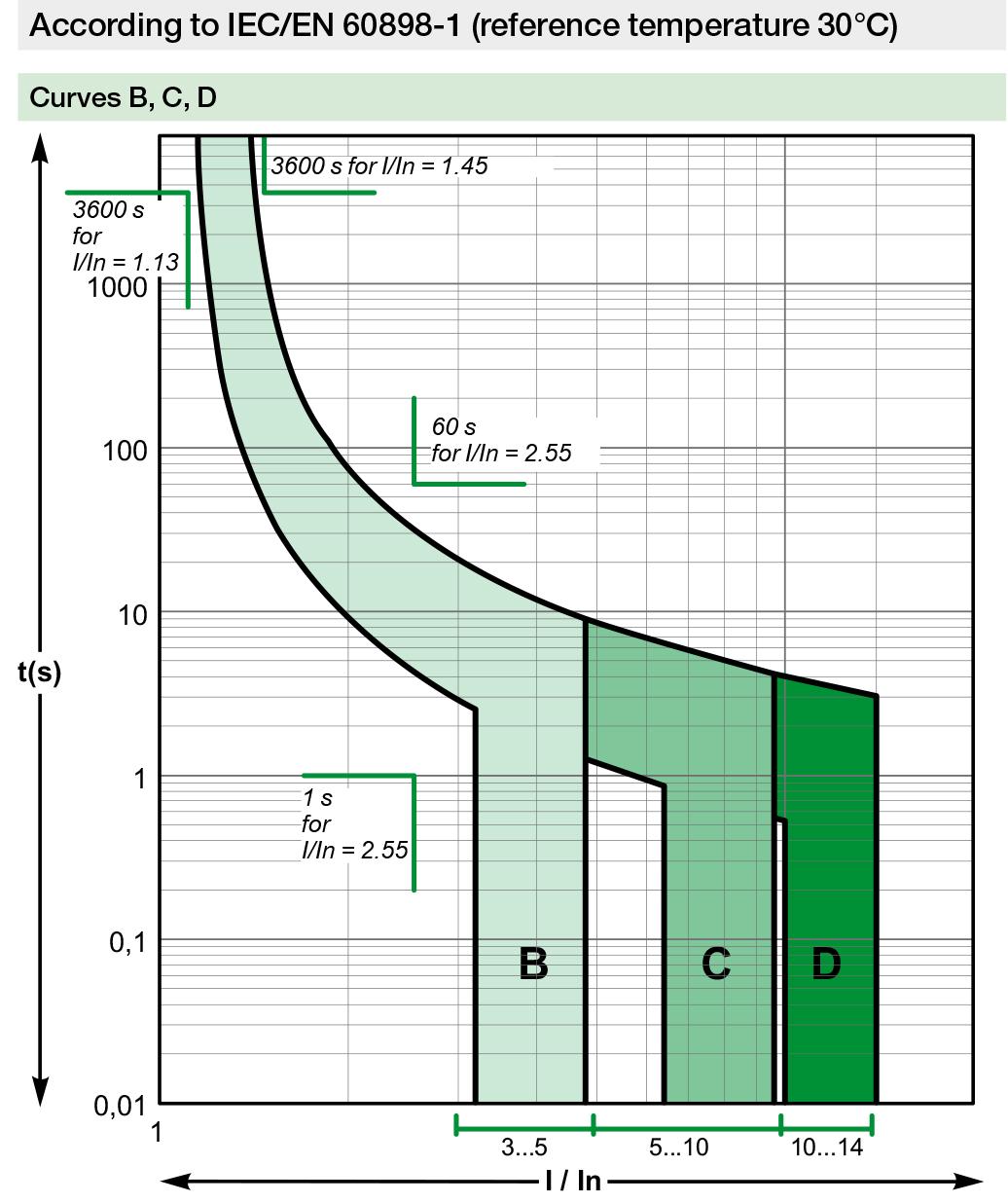 miniature circuit breaker tripping curve b c d